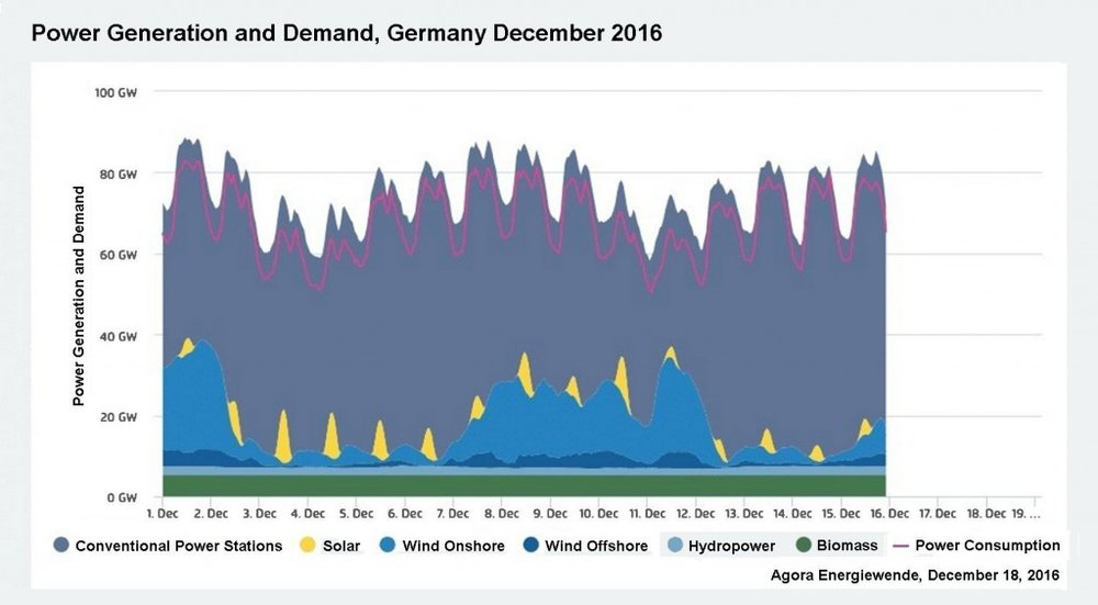 German energy production Dec 2016