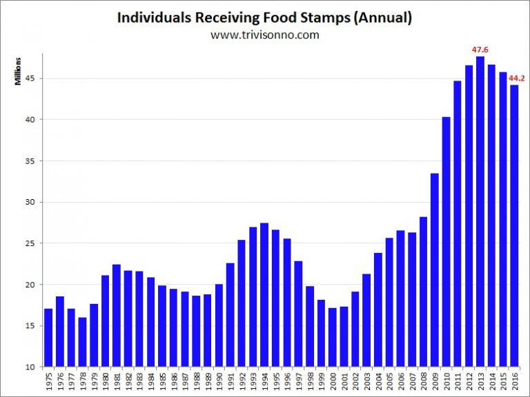 Food-Stamps-Yearly-768x576.jpg