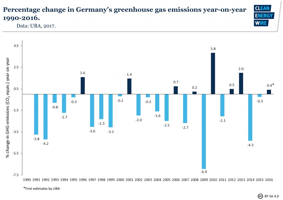 German GHG emission.png