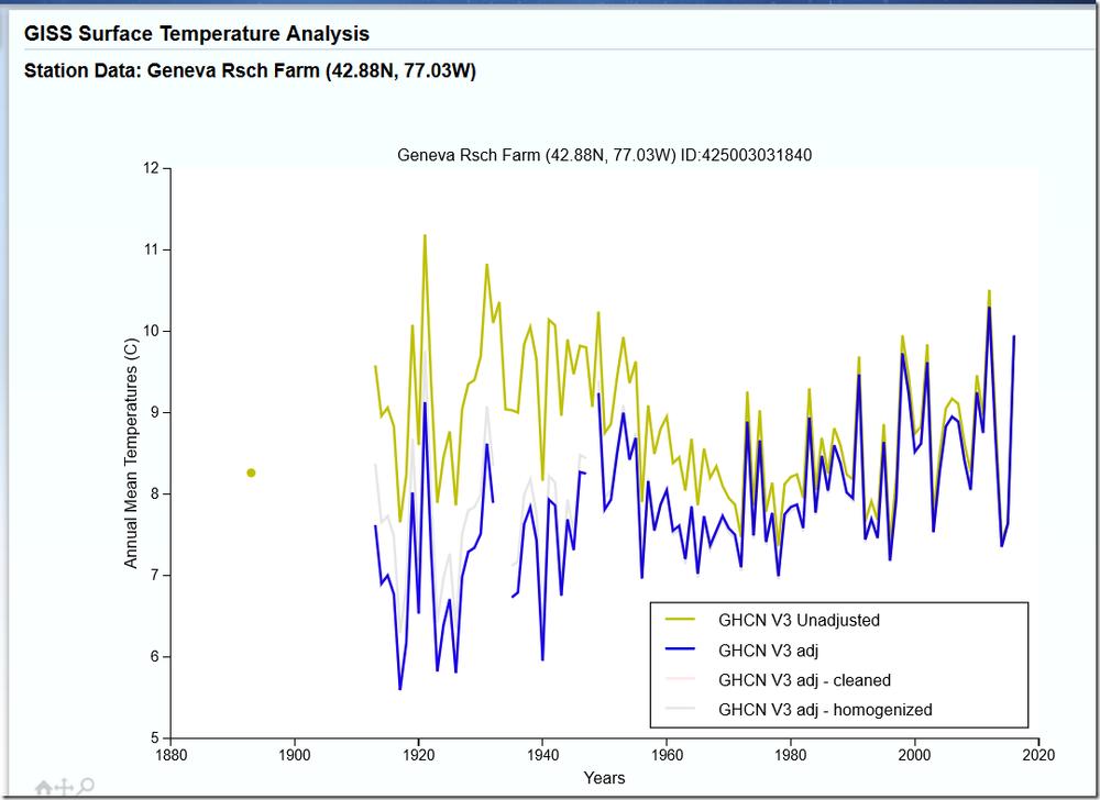 Geneva temperature graph.png