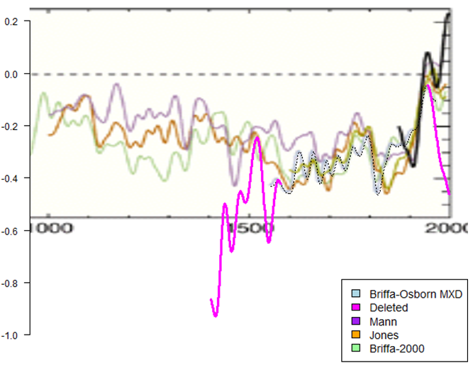 Hockey Stick truncated data.png