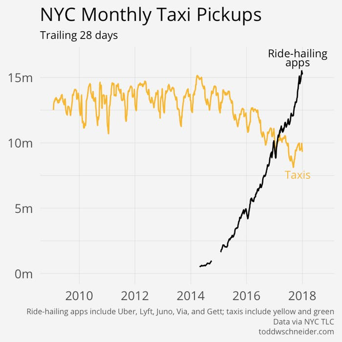 New York Taxi Industry Update, And The Problem With