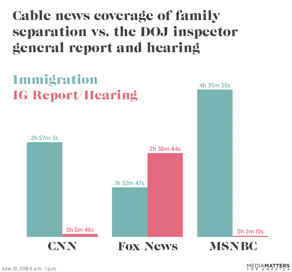 immigration-ig-report-hearing-chart.png