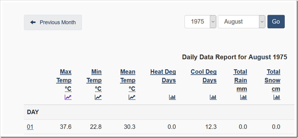 Canada Daily Data 1975 Montreal.png