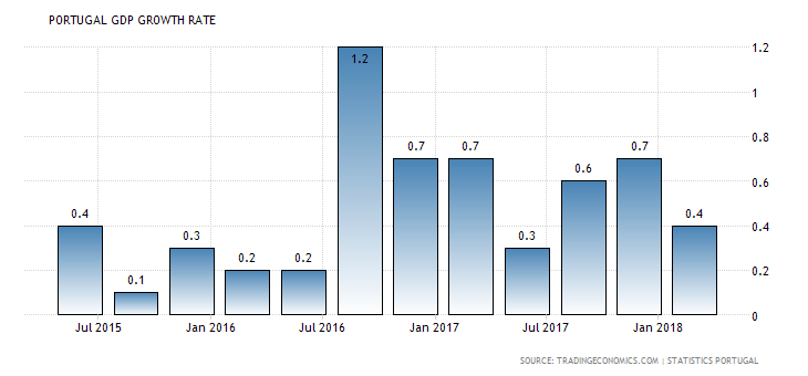 portugal-gdp-growth.png