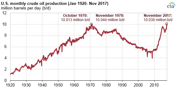 Oil Production US.png