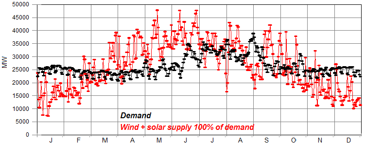 Germany electricity supply:demand.png