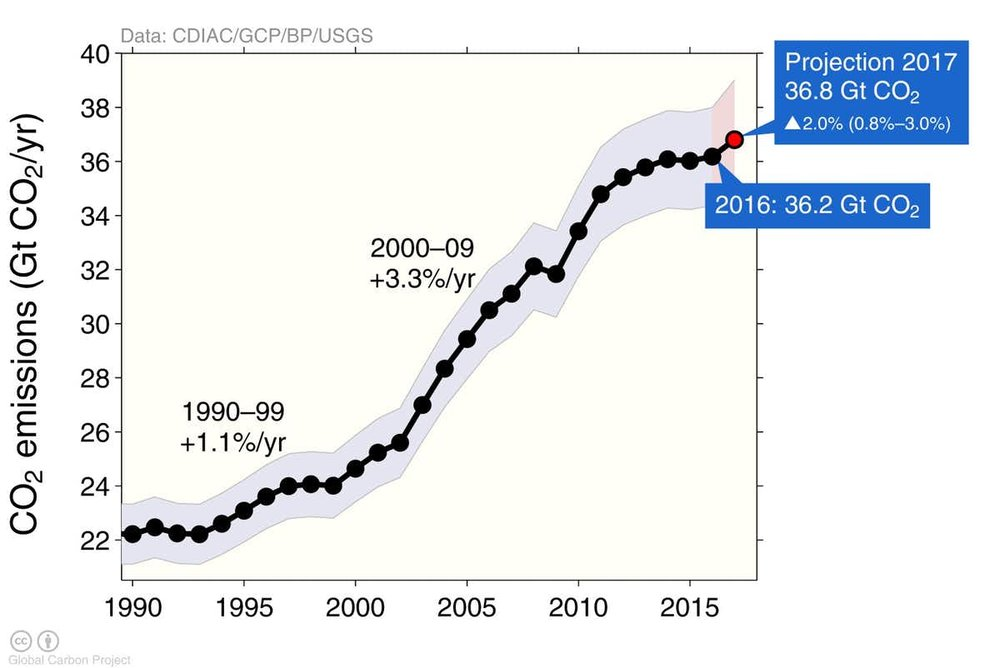 carbon emissions by year.jpg