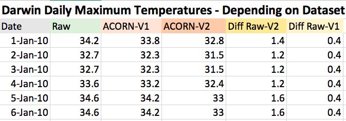 Darwin historical temperatures.png