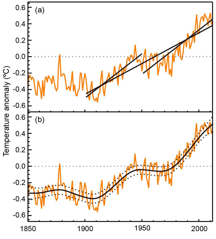 IPCC temperature graphs.jpg