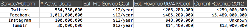 Service & Revenue Estimates for Paid Subscriptions Based on 96/4 Model