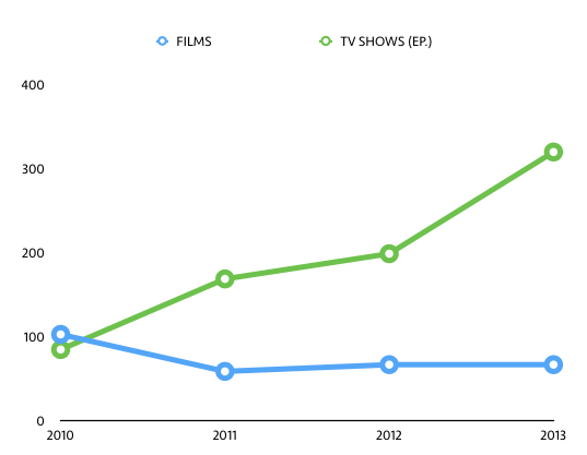 My Film/TV (by episodes) Behavior from 2010 through 2013