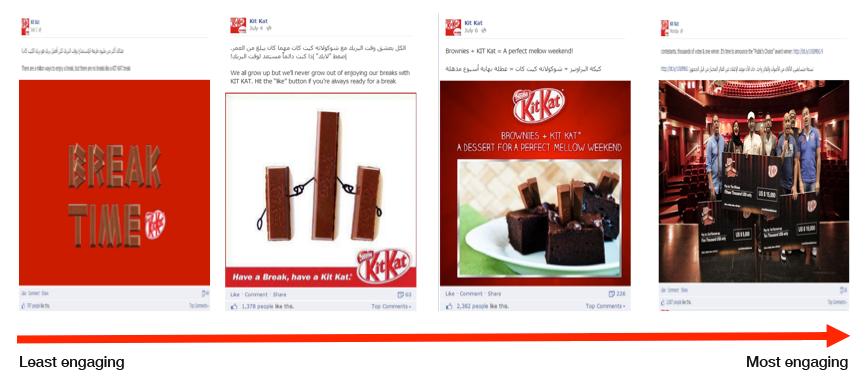 By the end of the campaign, our Facebook fans were seeking and engaging with our content while they were having their KIT KAT Break.