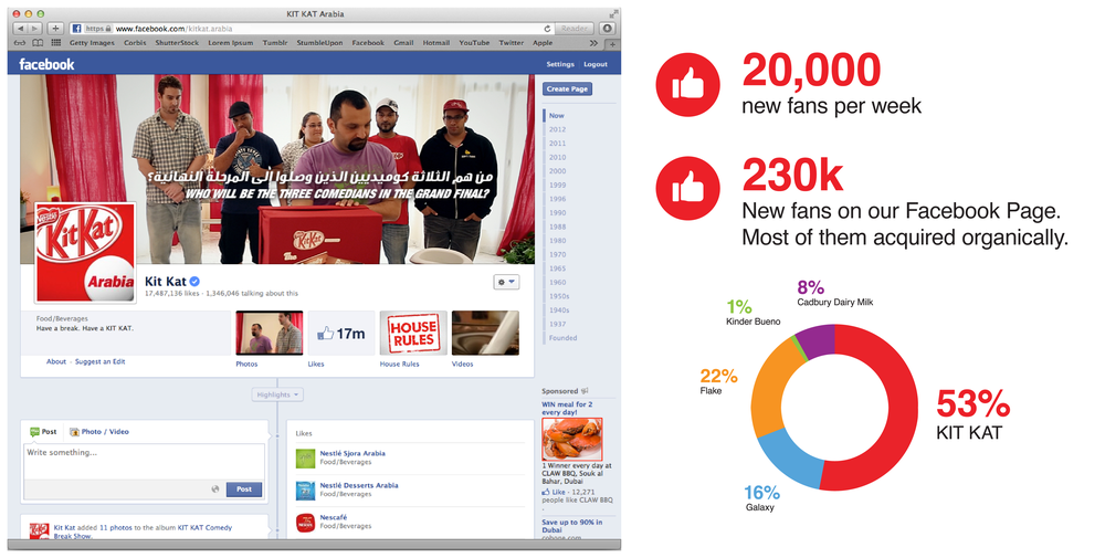 We made the KIT KAT Facebook Page one of the most engaging pages in the Middle East. Engagement tripled, compared to 0.48% pre-campaign. And our  campaign accounted for 53% of the total category conversations.