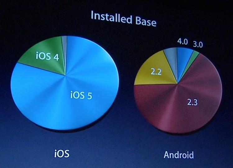 iOs_versus_Android_tasa_adopcion_penetracion.png