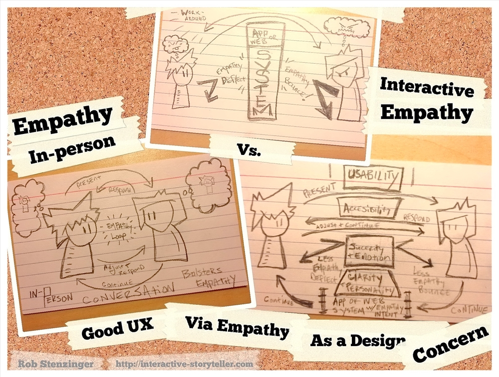 Considering how interactions flow - whether in-person or in an app/web system with empathy as a focal concern.