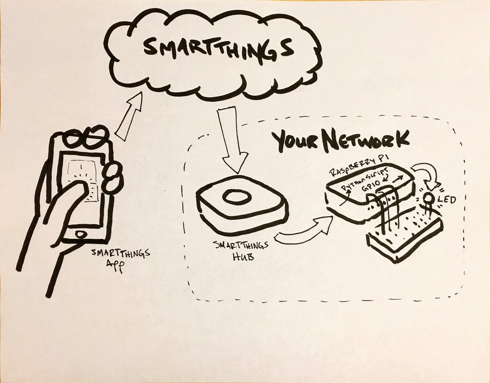 Diagram of what talks to what: from phone to Raspberry Pi