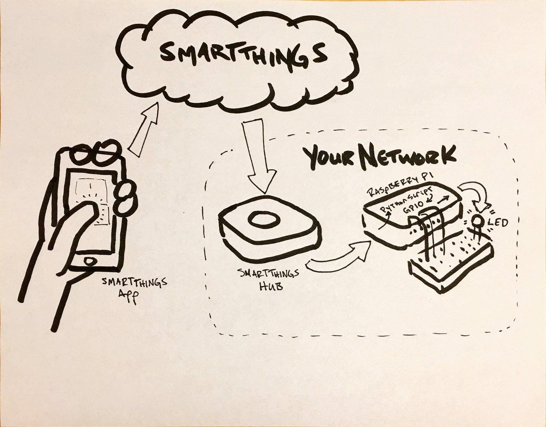 My Raspberry Pi Smartthings Experiment — Interactive Storyteller