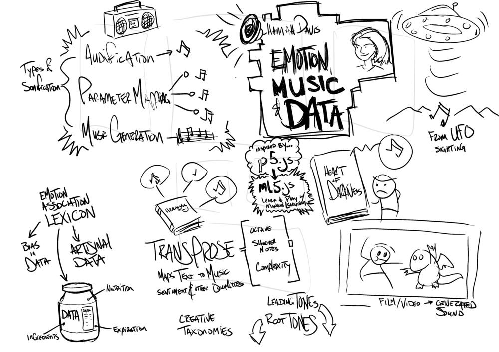 EYEO 2018 day 3 - Hannah Davis - Data, Music, and Emotion.png
