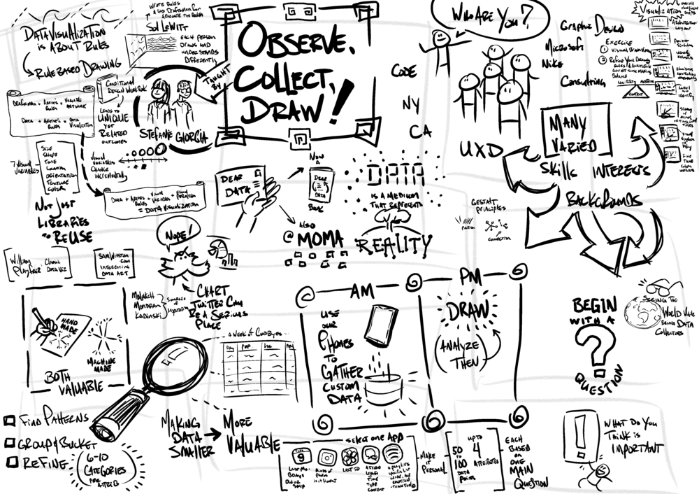 My doodle notes overview, captured throughout the workshop day
