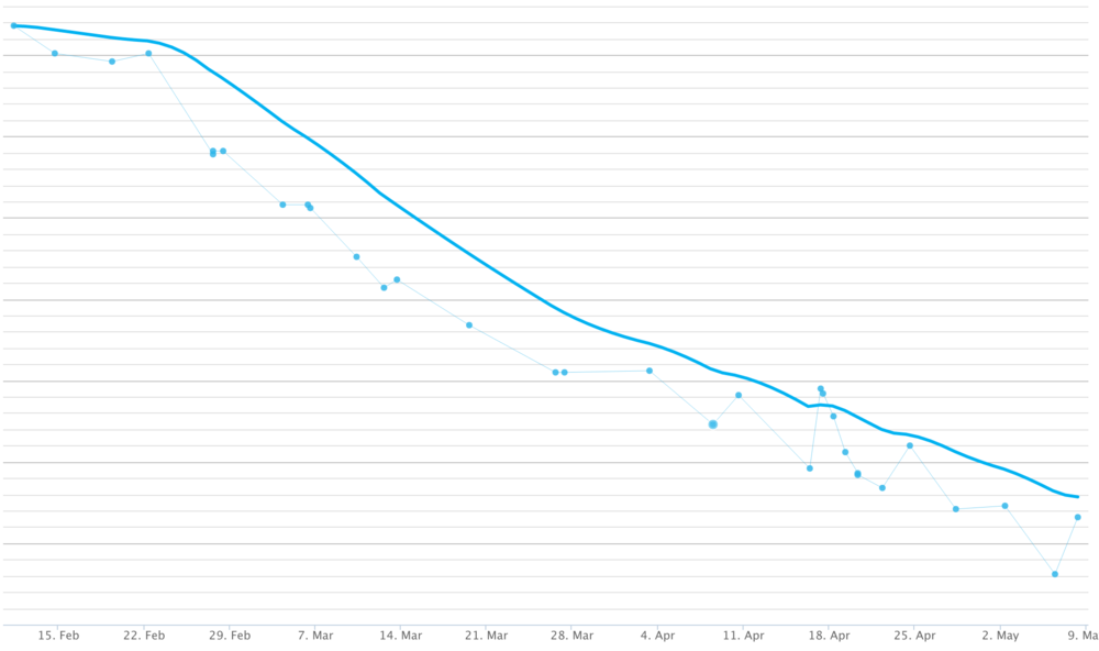 Weight Loss and gains over the last 3 months
