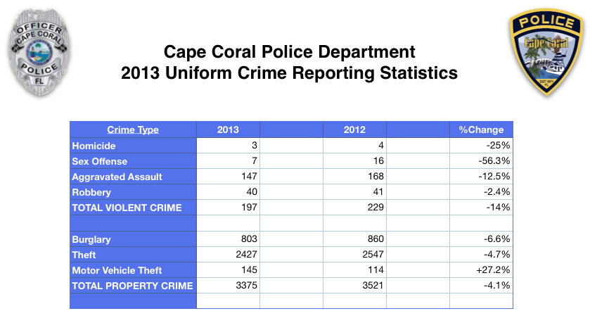 PHOTO:  Spreadsheet detailing Uniform Crime Reporting (UCR) data for Cape Coral in 2013.  (Photo Courtesy of Cape Coral Police Department)