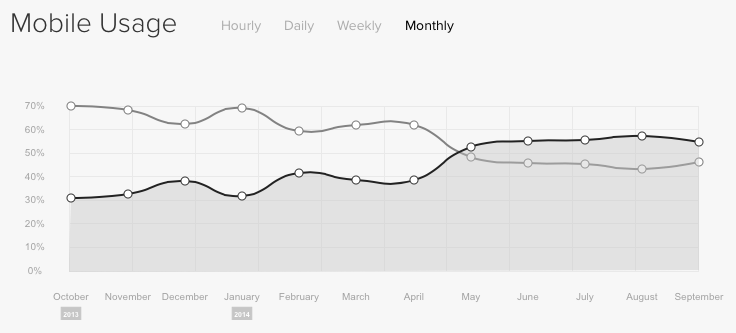 Our website usage graph shows that for the last 5 months, more users have viewed our website on mobile devices than on desktop or laptop computers.