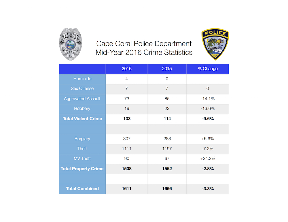 PHOTO:  Chart showing year-over-year comparison of mid-year crime statistics.  (Photo Courtesy of Cape Coral Police Department)