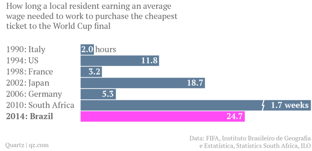 world-cup-final-hours-worked.png