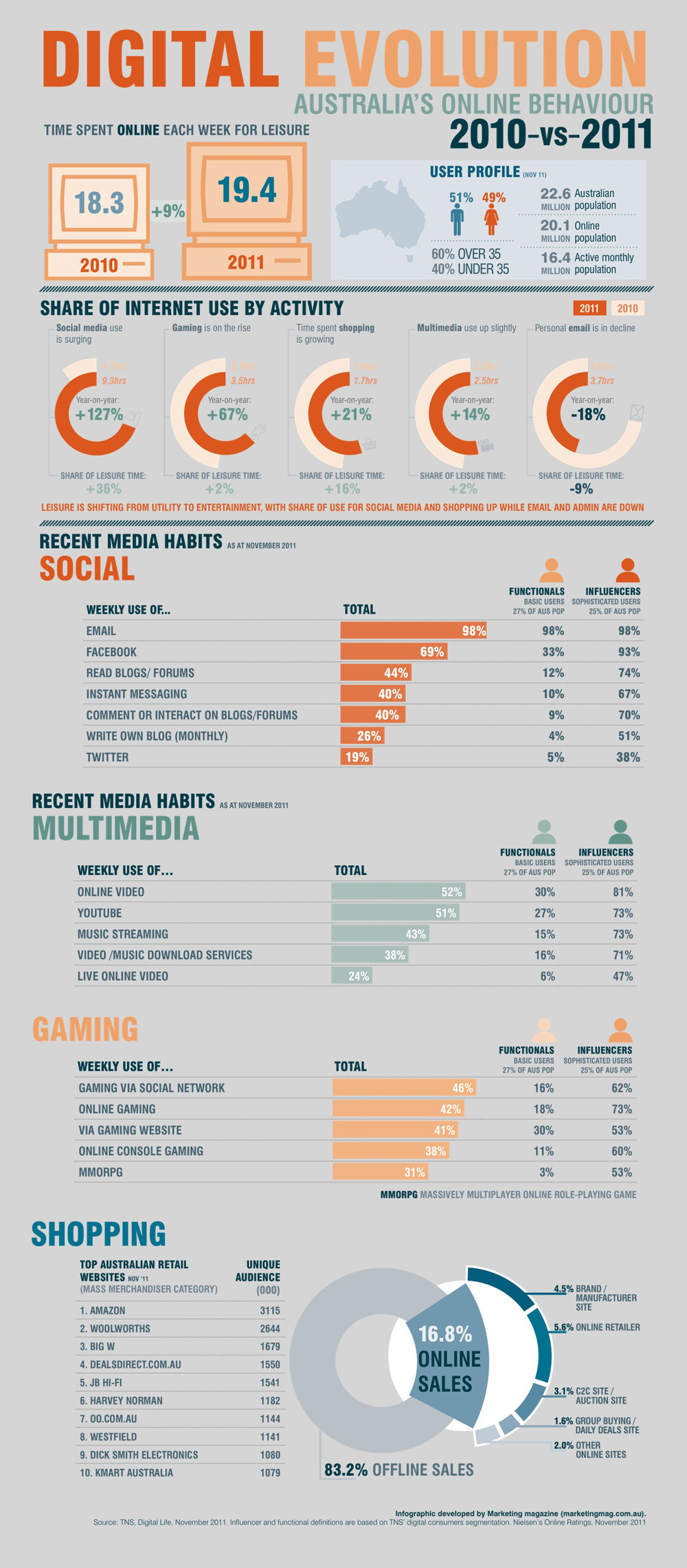 A few interesting trends in this info-graphic courtesy of Marketing Magazine: - Time spent online each week for leisure has increased by 9%. - Only 2.5 million Australians are NOT online.  - 127% increase in social media time. - 18% decrease in personal email time.  - 83% of sales are still offline.  http://www.marketingmag.com.au/news/infographic-australias-digital-evolution-2010-vs-2011-12148/?utm_medium=email&utm_campaign=enews+76&utm_content=enews+76+CID_237f29832b31264ea480c7a0b103875d&utm_source=&utm_term=INFOGRAPHIC