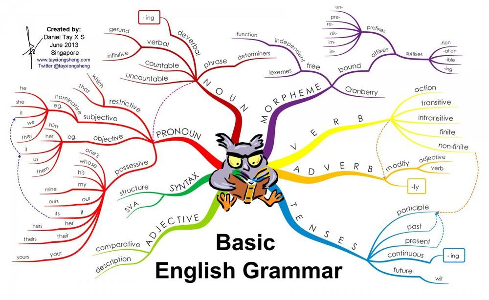 basic-english-grammar_5276ad5a20708_w1500.jpg
