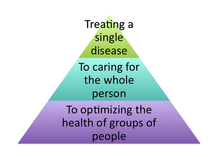 This change is from our current care focus on treating a single disease to helping whole people maximize their state of health and well being, and to helping whole groups of people to be their healthiest.