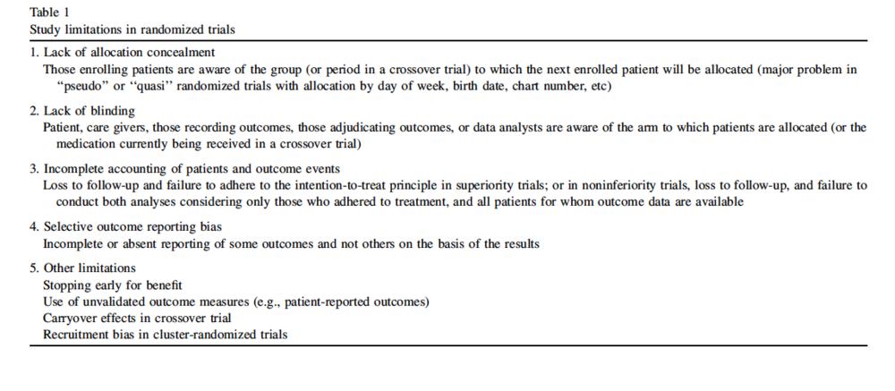 Table 1 reproduced from Guyatt et al J Clin Epidemiol. 2011 Apr;64(4):407-15