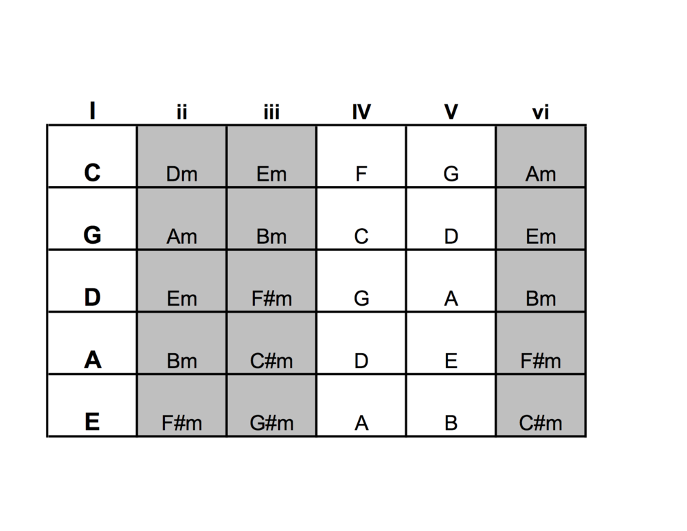 essential chord graph.png