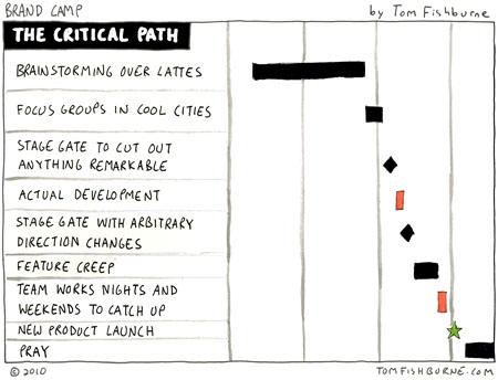 via  tomfishburne.com  