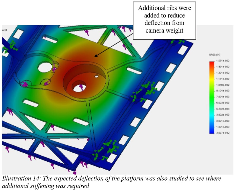 A plot showing the areas of high stress induced by the camera on the platform.