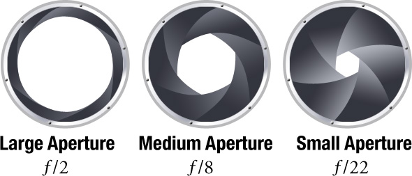 the bigger the f stop number the smaller the aperture