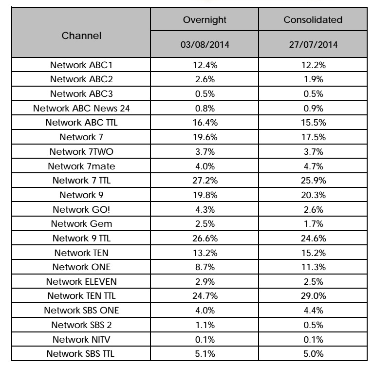 Multi-Channel Ratings