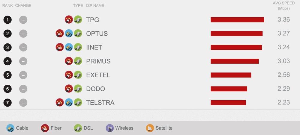 Netflix April 2015 ISP Speed Index.