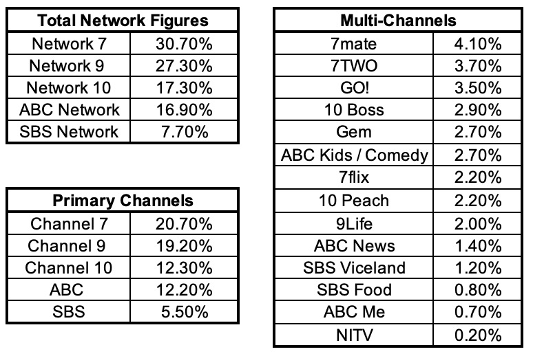Network and Channel Share for 2018 Ratings Year - Data includes Commonwealth Games Broadcasts  Data Copyright Oztam 2018 - Must not be reproduced or republished without permission
