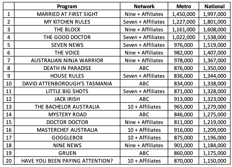 Top 20 Regular Season TV Shows of 2018 ranked by National (Metro + Regional) Ratings Data  Data Copyright Oztam and Regtam - Must not be reproduced or republished without permission
