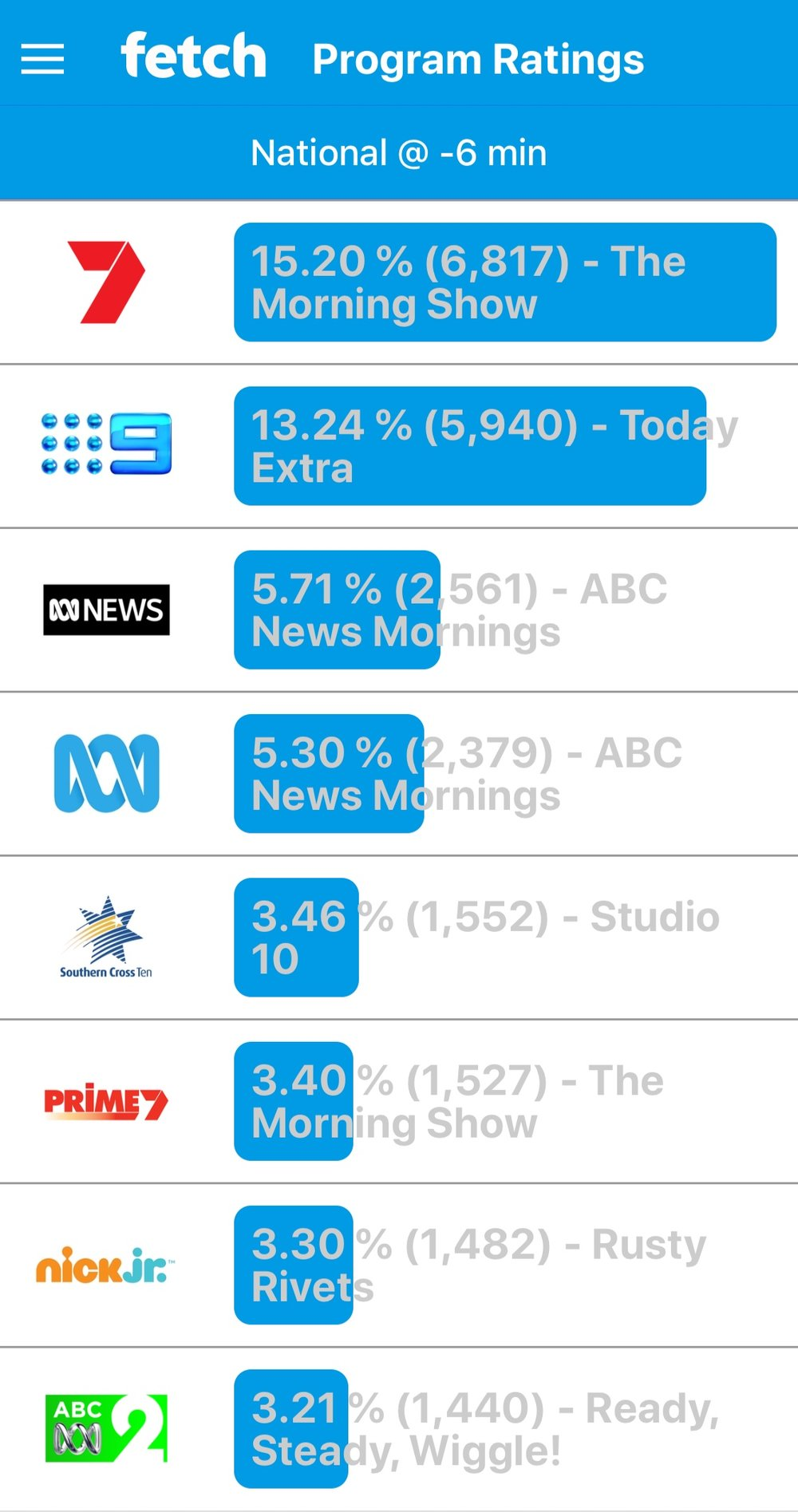 LIVE ratings from viewers with FETCH TV boxes while Nine was still airing sentencing