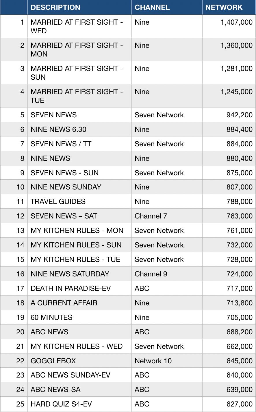 Week 11 TV Ratings