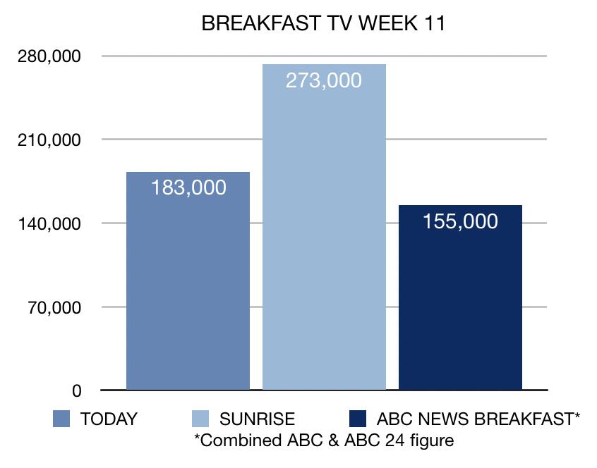Breakfast TV Ratings Week 11 2019