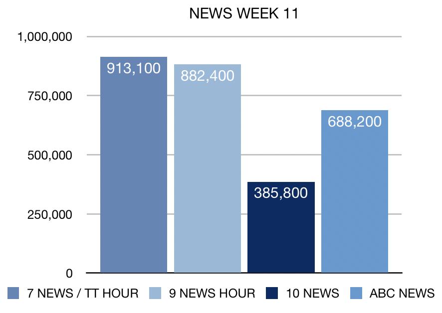 News ratings Week 11 2019