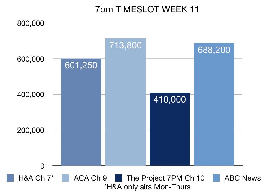 7pm ratings Week 11 2019