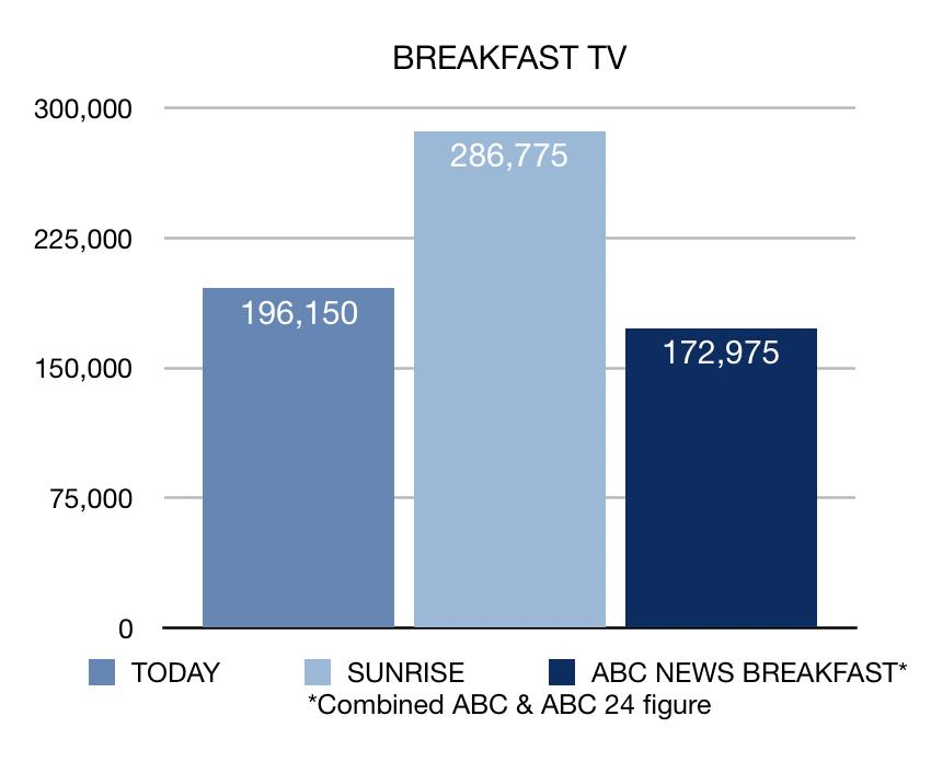 Week 15 breakfast TV ratings