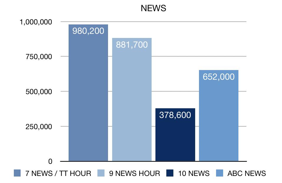 Week 15 News ratings