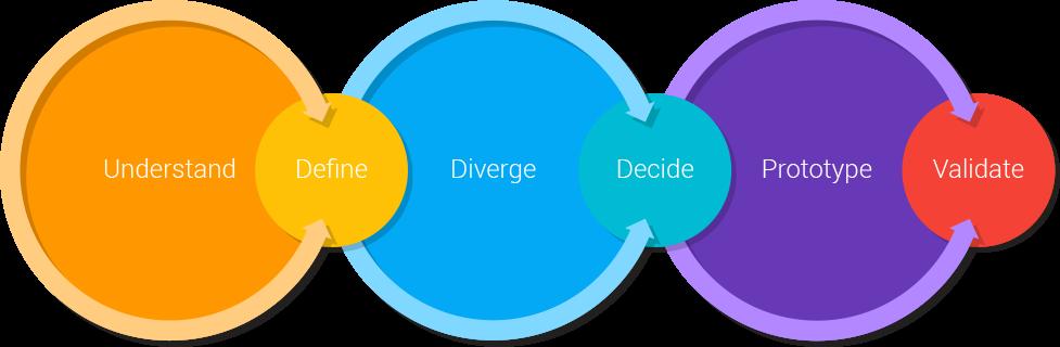 Download now the Design Sprint Methods Handbook