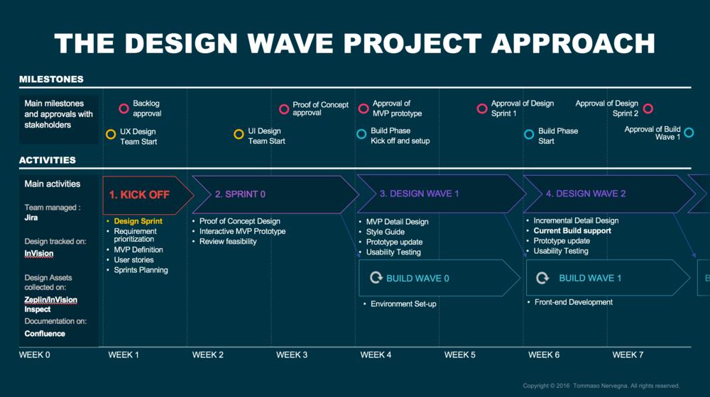 design-wave-nervegna